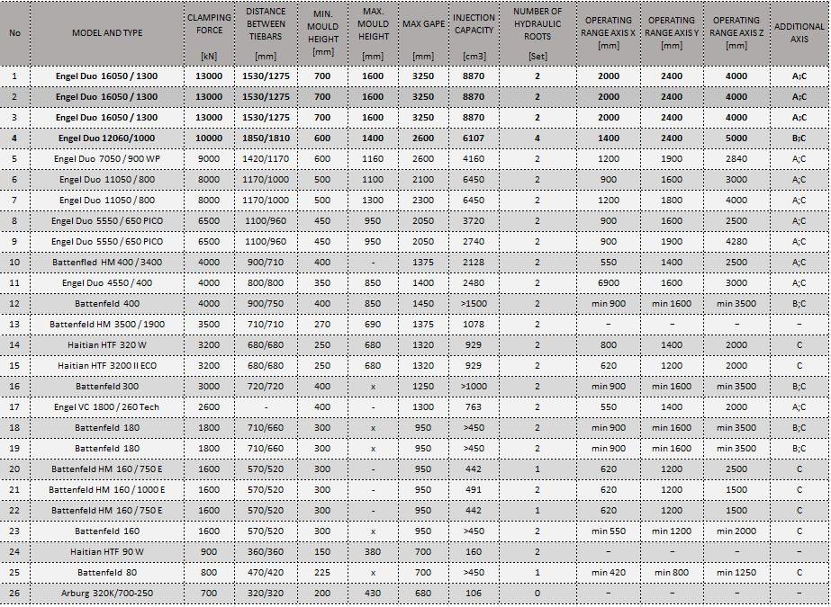 Lista Maszyn Wtryskowych